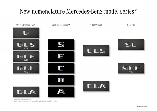 New nomenclature Mercedes-Benz model series